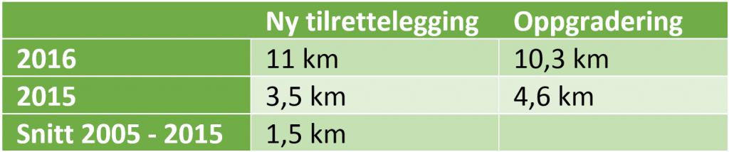 sykkelinfrastruktur